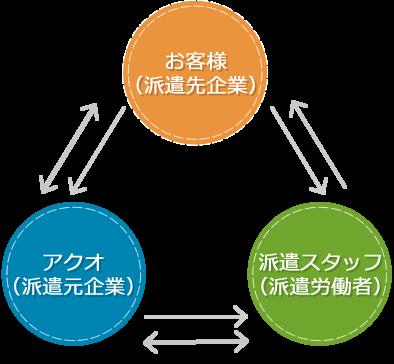 人材派遣システム